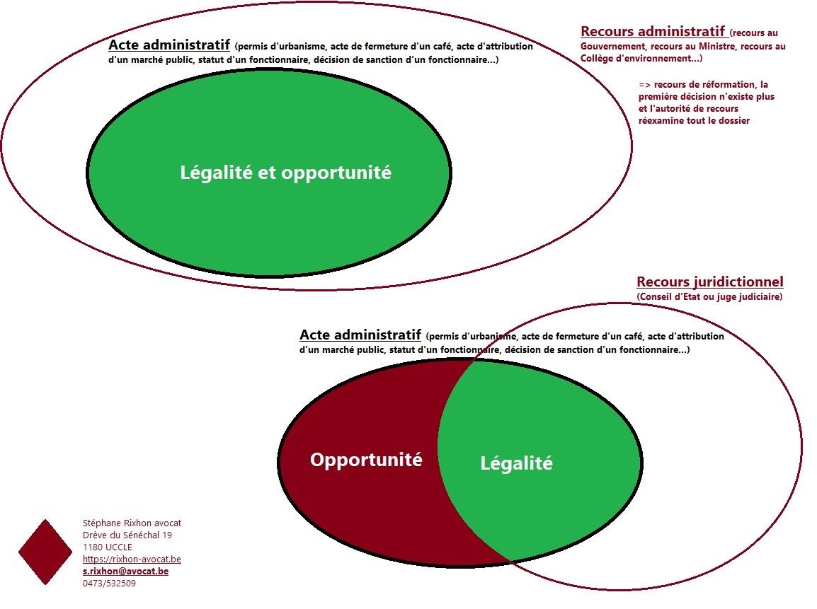 recours administratif ou juridictionnel